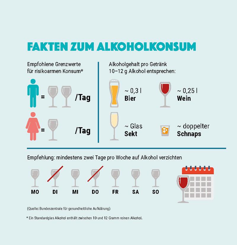 Grafik. Fakten zum Alkoholkonsum