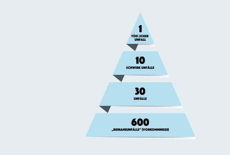 Unfallpyramide nach Frank E. Bird
