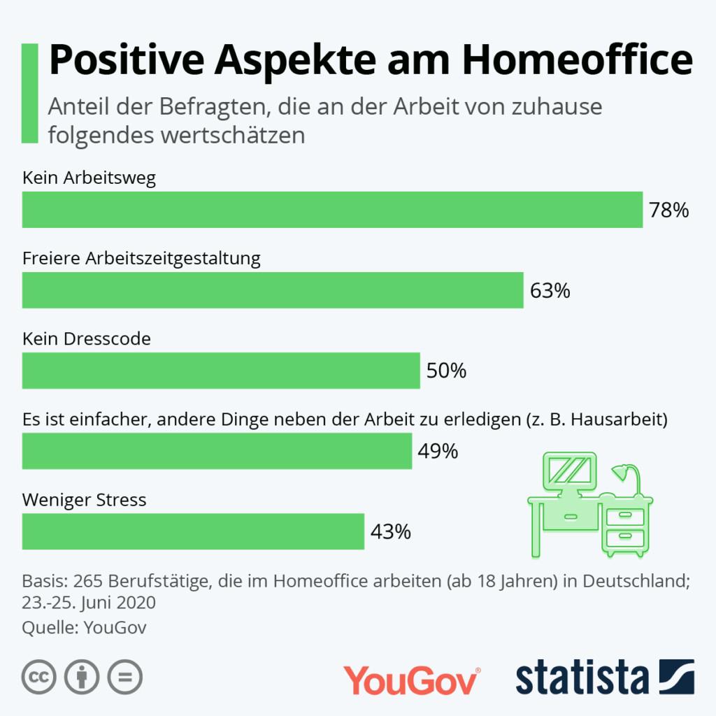Die Grafik zeigt den Anteil der Befragten, die an der Arbeit von zuhause Folgendes als positiv empfinden
