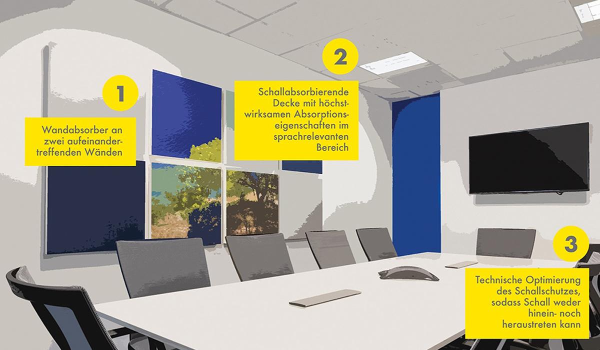 Büroraumakustik, Raumplanung