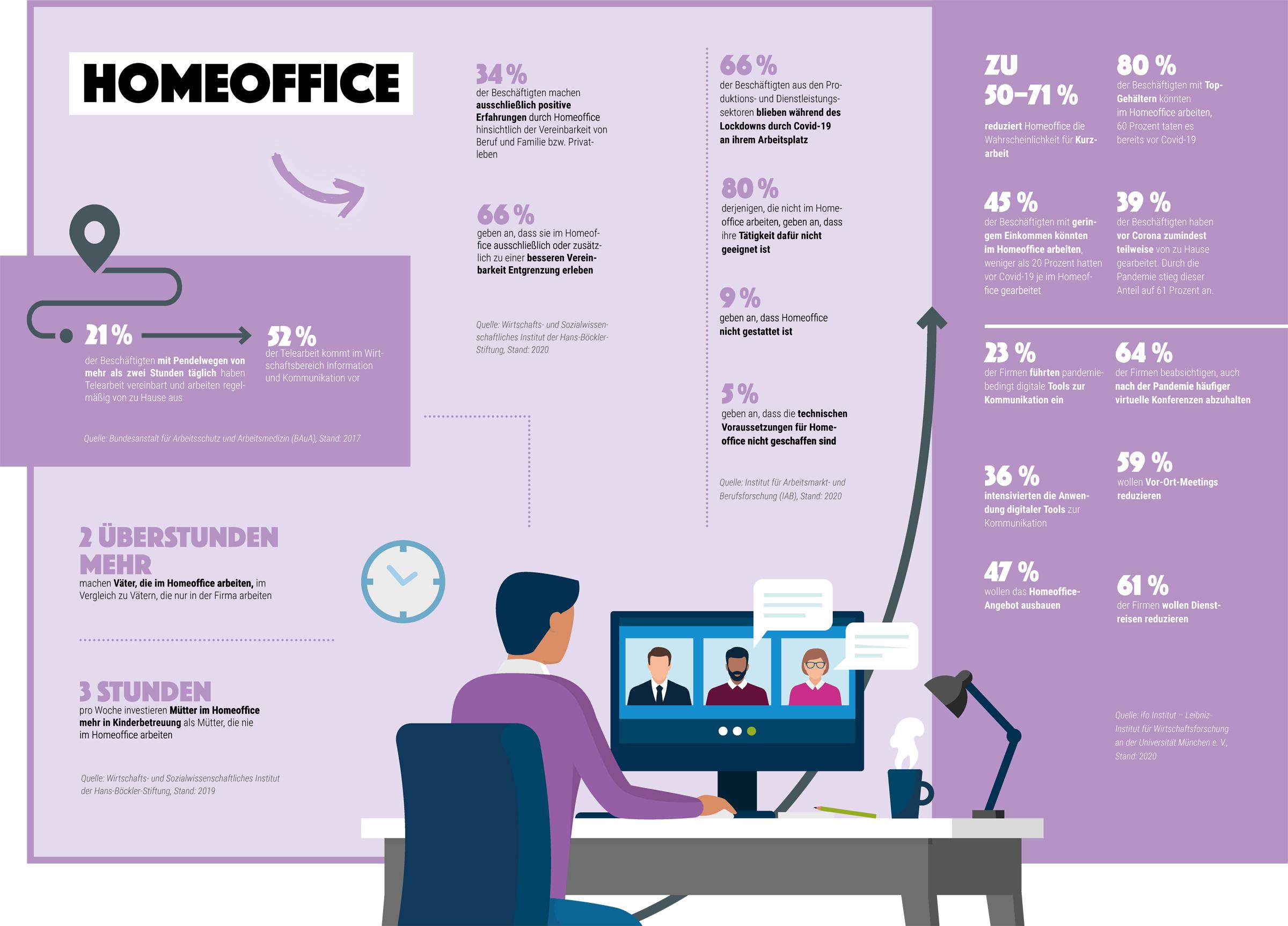 Grafik: Statistik zur Arbeitsorganisation im Homeoffice