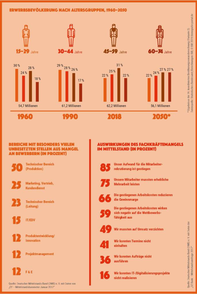 Grafik: Tabellen zur Erwerbsbevölkerung, zu Berufsbereichen mit besonderem Fachkräftemangel und zu den Auswirkungen im Mittelstand