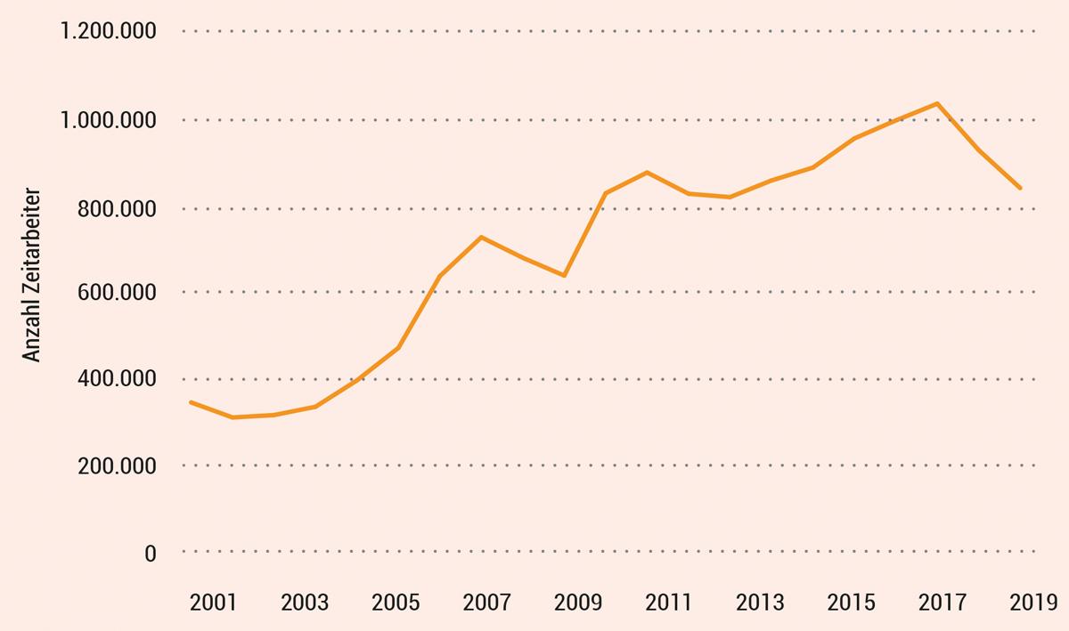 GrafiK Anzahl der Zeitarbeiter im Jahresdurchschnitt