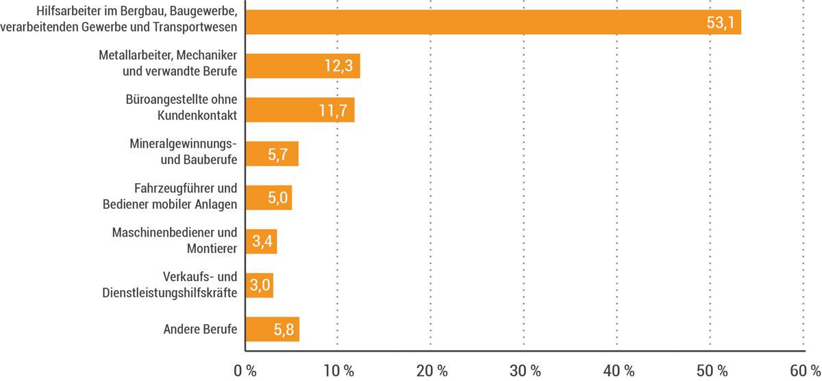 Grafik: Verteilung der meldepflichtigen Arbeitsunfälle 2017 nach beruflicher Tätigkeit