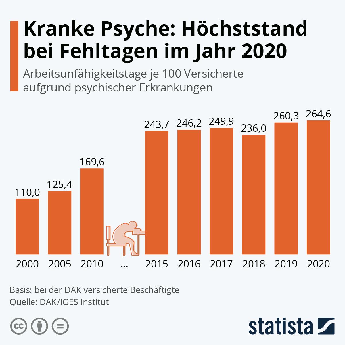Grafik Psychische Erkrankungen Rekordwert