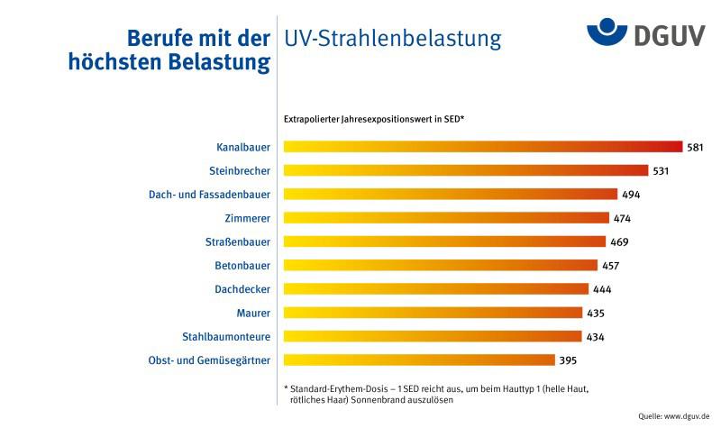 Berufe mit der höchstens UV-Strahlenbelastung