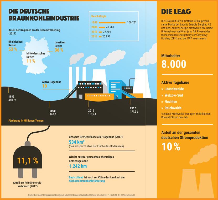 Infografik Die deutsche Braunkohleindustrie Infografik: Liebchen + Liebchen/Universum Verlag